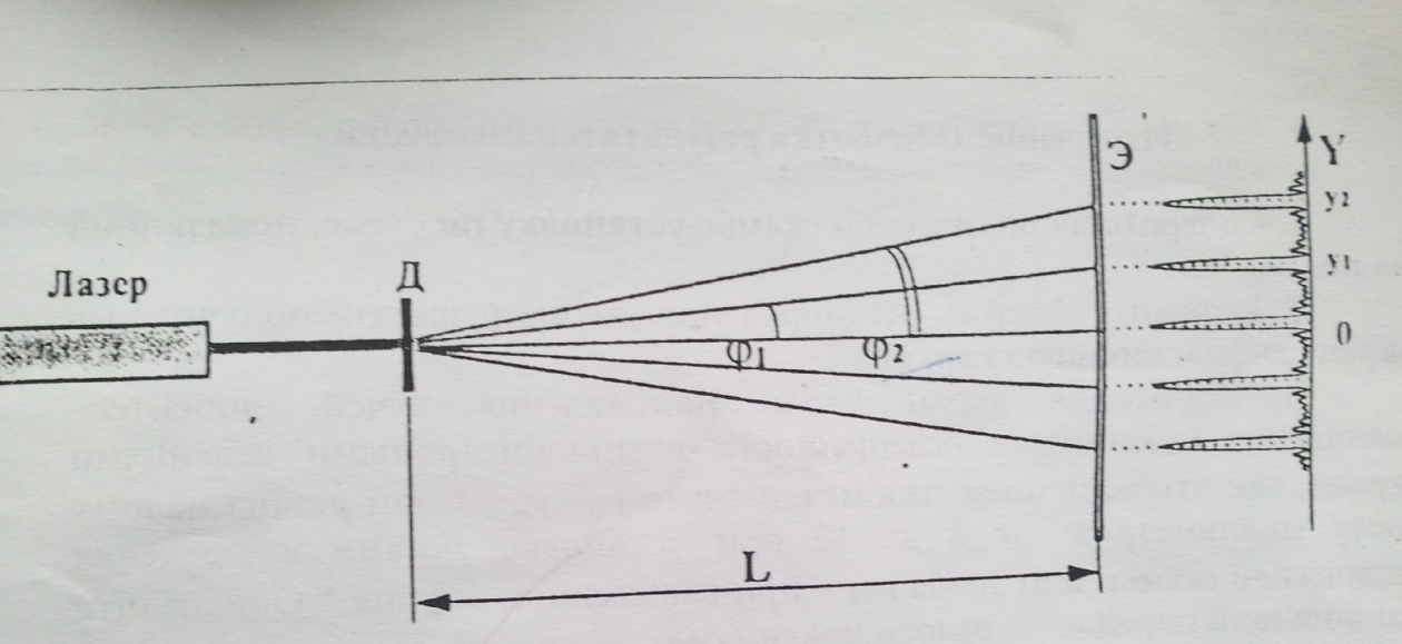 дифракционной решётки.