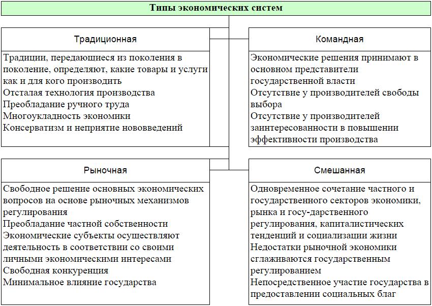 Заполнить таблицу характеристик экономических систем