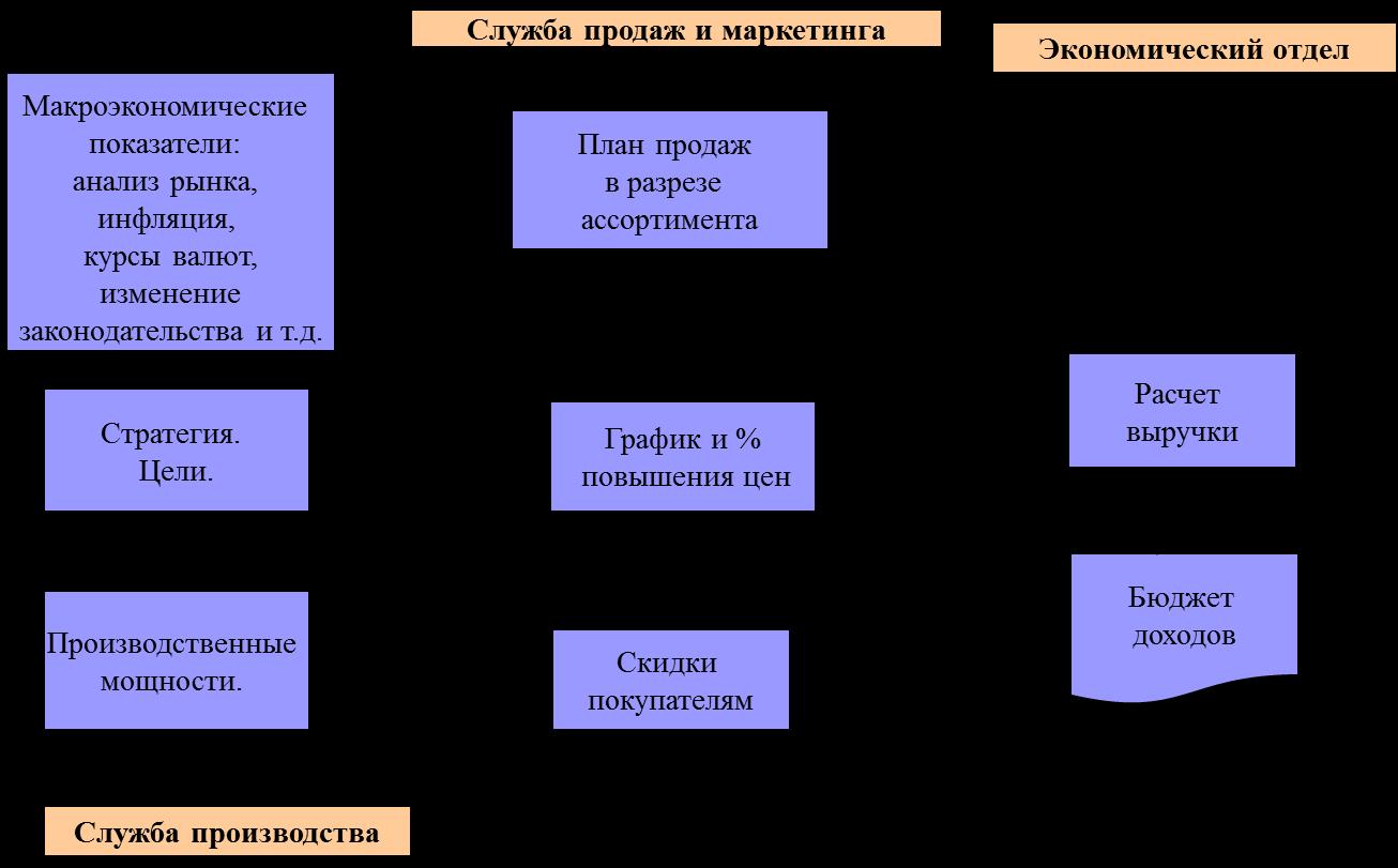 Взаимодействие отдела маркетинга с отделом продаж схема