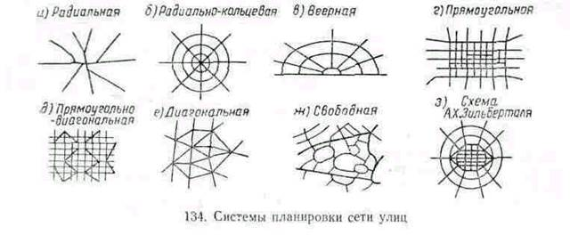 Схемы построения