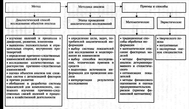 Примерная схема взаимосвязи