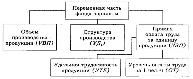 Схема факторной системы