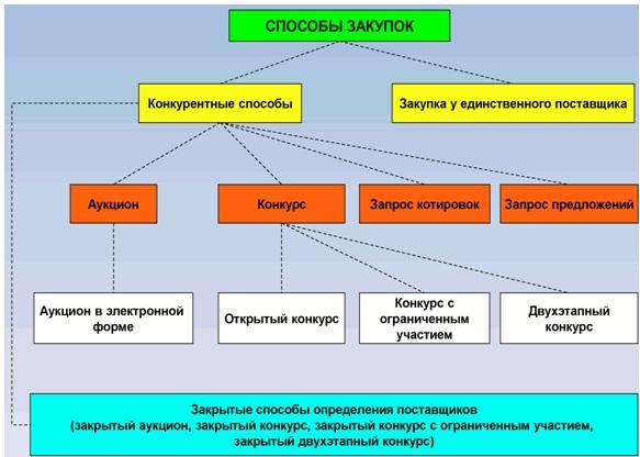 Способ определения поставщика подрядчика исполнителя открытый конкурс