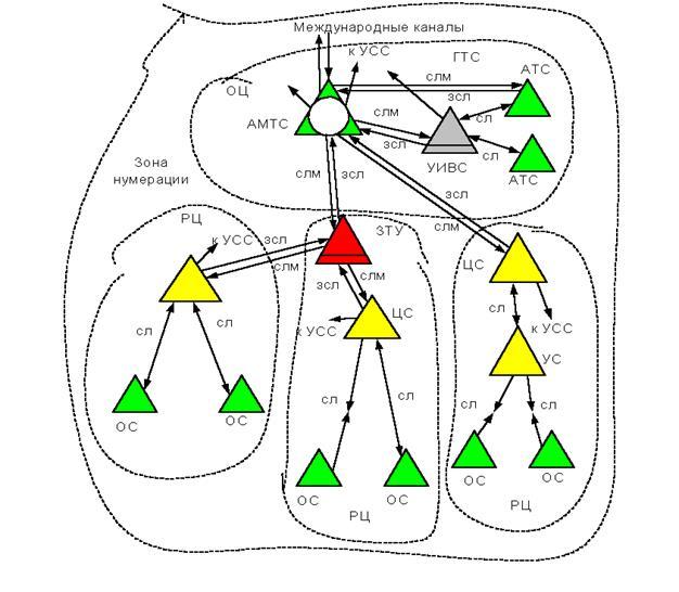 Схема внутризоновой сети с