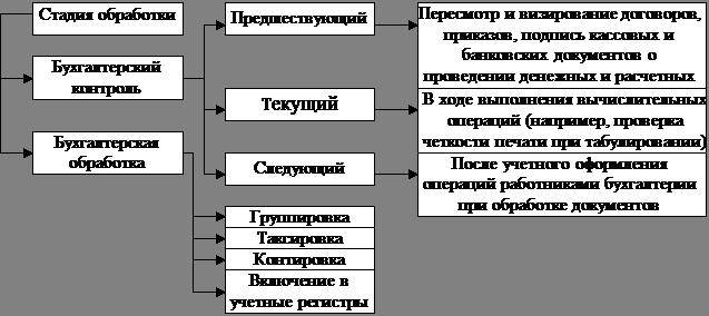 Обработка документов в бухгалтерии порядок регистрации ип в фсс как работодателя