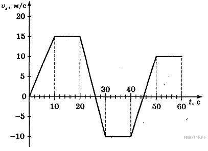 физика график зависимости скорости от времени