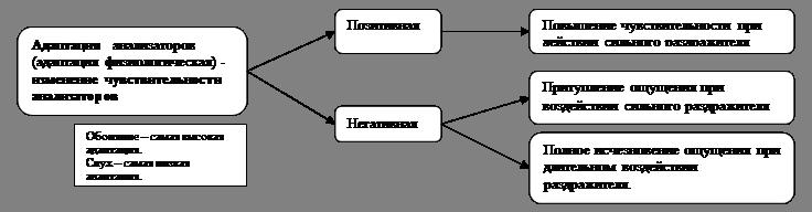 измерения и изменение ощущений