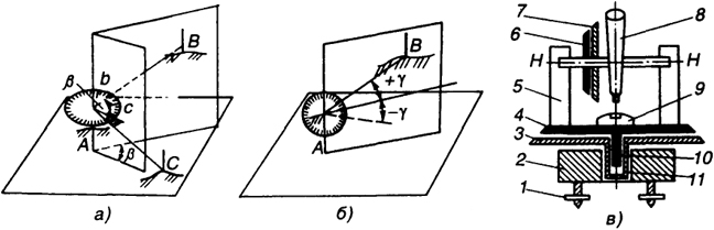 схема устройства теодолита