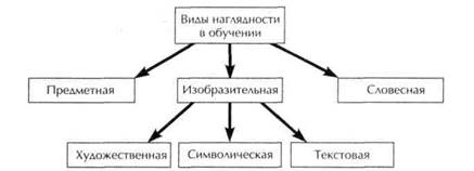 Что относится к схематической и символической наглядности фото 588