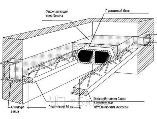 Перекрытия смп: железобетонные сборно-монолитные межэтажные .