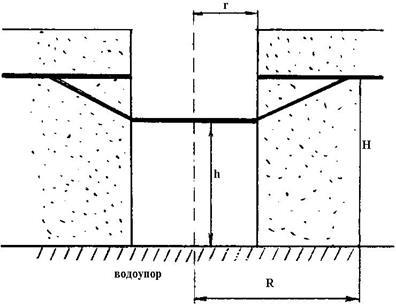 Как построить карту гидроизогипс