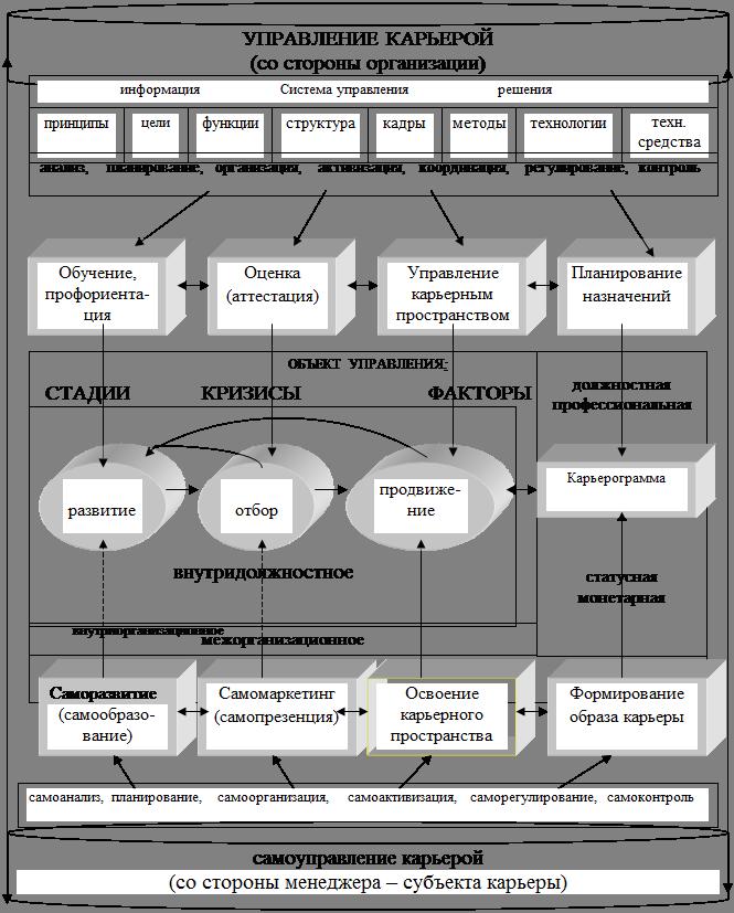 Личность Менеджера В Системе Управления Реферат