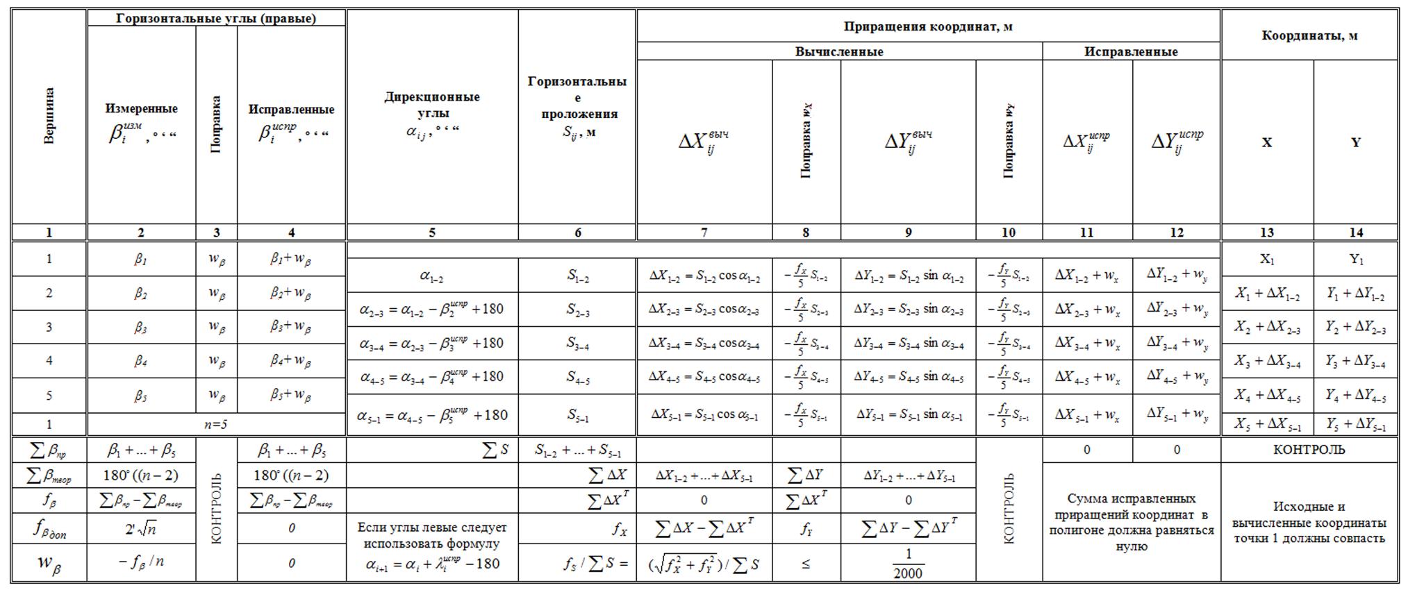 Как сделать геодезический расчет