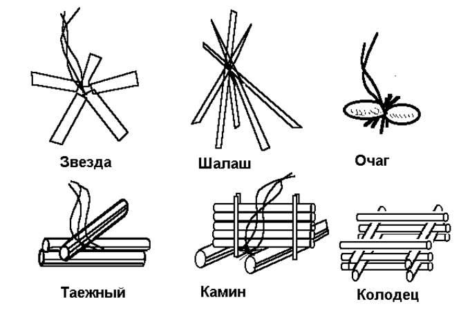 виды костров картинки с названиями под