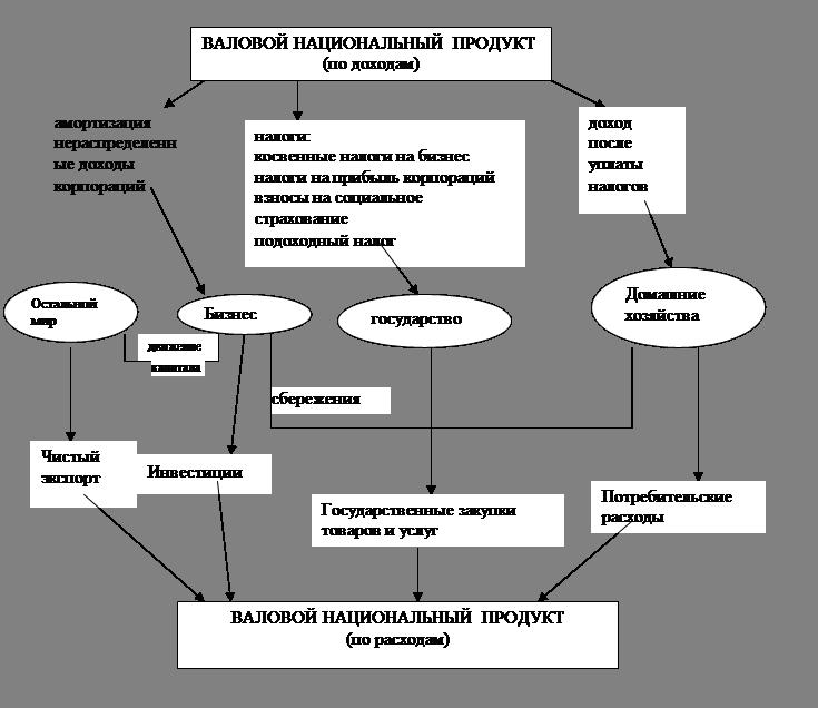 Равновесие на рынке товаров и услуг – кривая IS (инвестиции – сбережения). Интерпретация наклона IS, сдвиги кривой IS — КиберПедия
