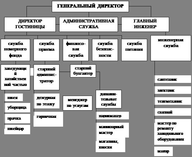 Гостиница Должностная Инструкция Главного Инженера