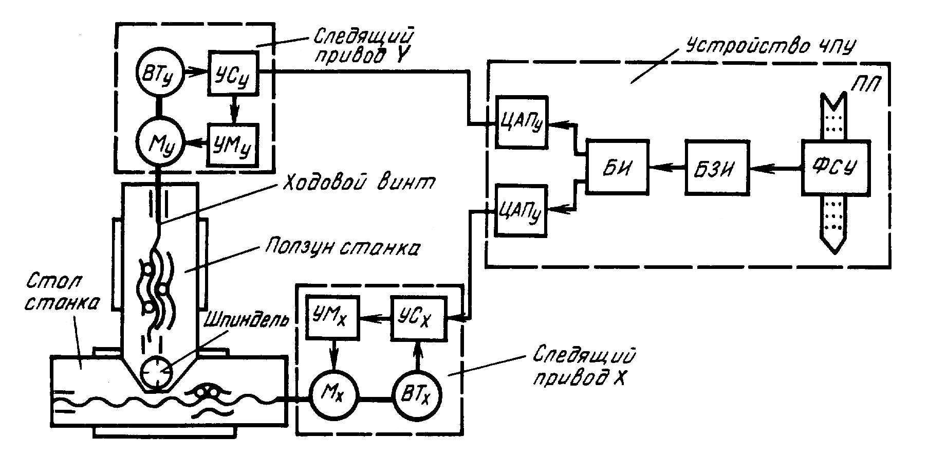 Что такое функциональная схема станка