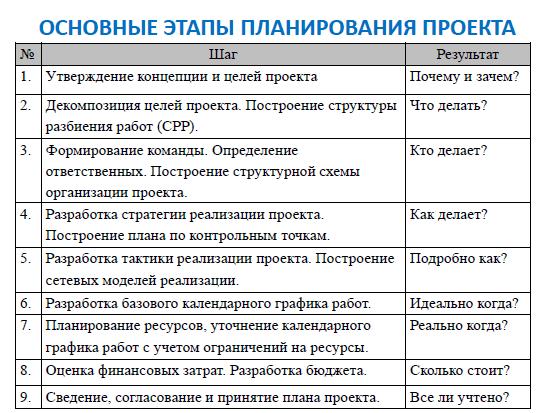 Схемы процесс планирования проекта