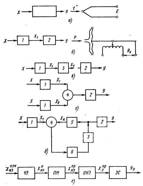 Рис. 1 – Структурные схемы