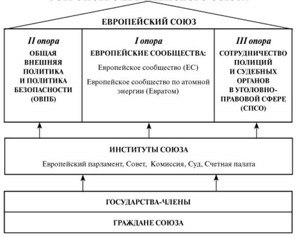 Договор Как Источник Права Ес