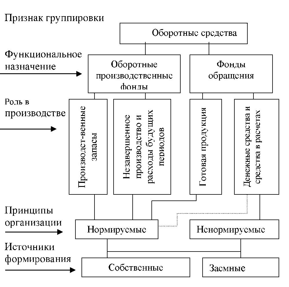 Схема классификаций оборотных средств