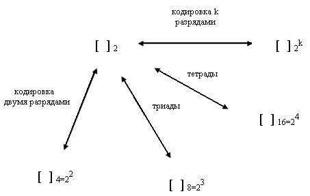 Схема перевода чисел в системы