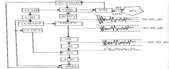 Структурная схема УЗ- сканера