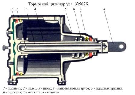 Тормозной цилиндр усл.