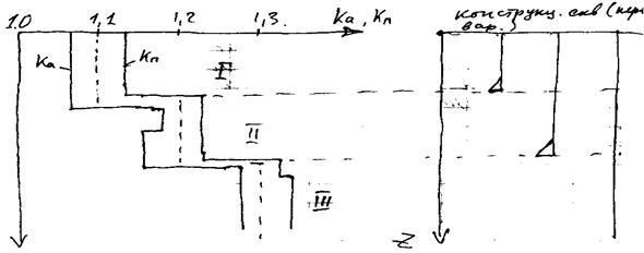 Схема циркуляционной системы