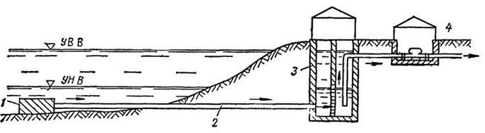Принципиальная схема руслового