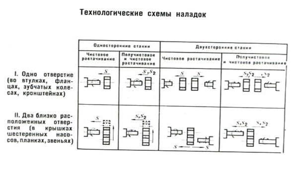 Схемы технологических наладок.