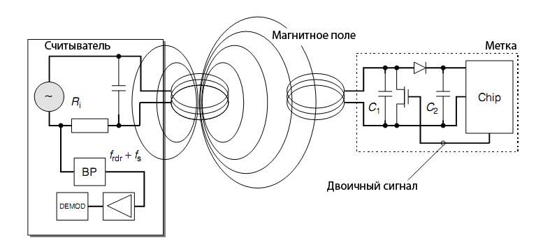 RFID карта представляет из