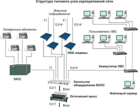 Примерная структурная схема по информатике