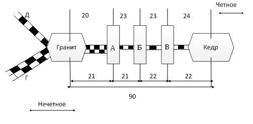Рис. 1 - Схема участка дороги