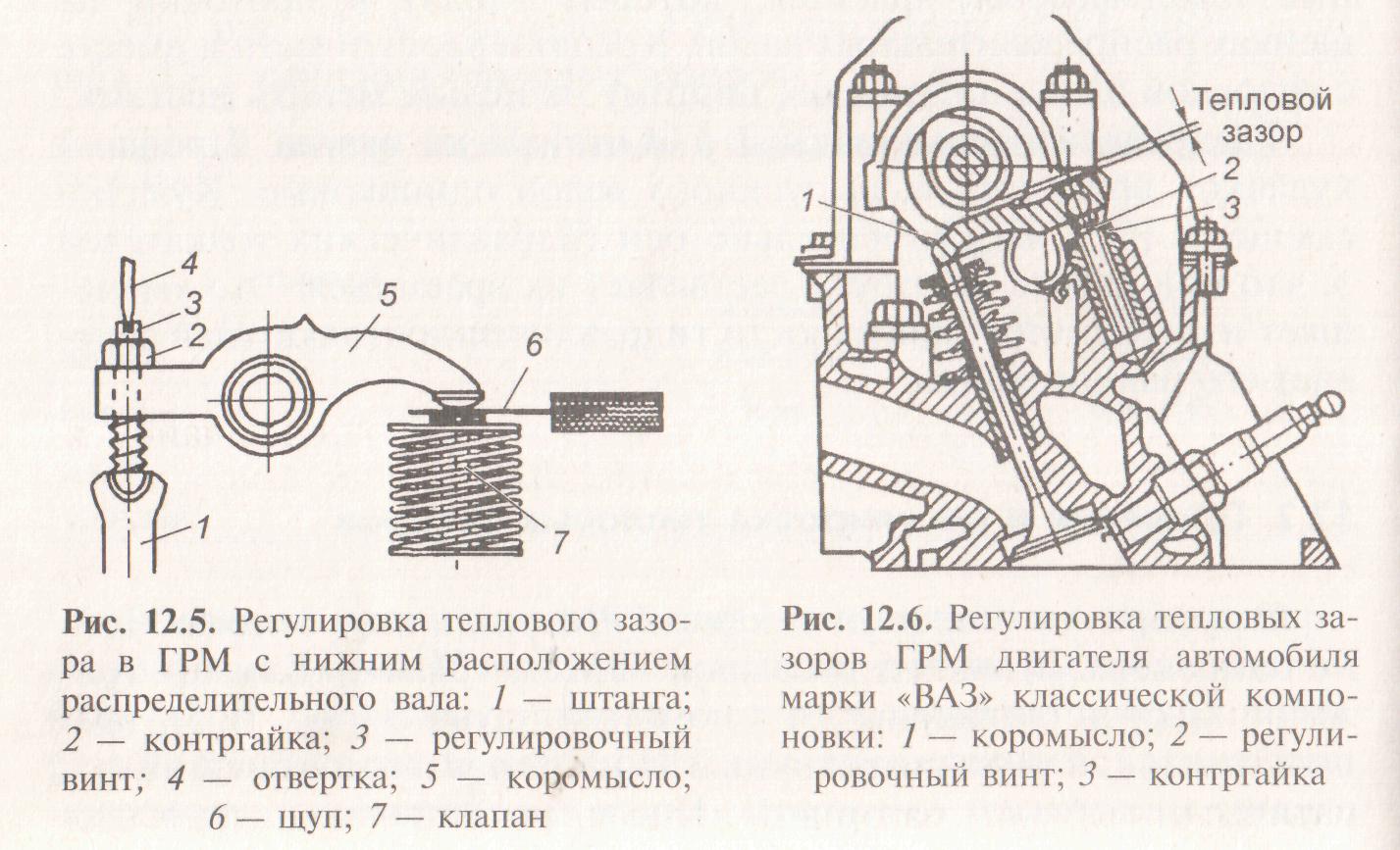 Схема тепловой зазор клапанов