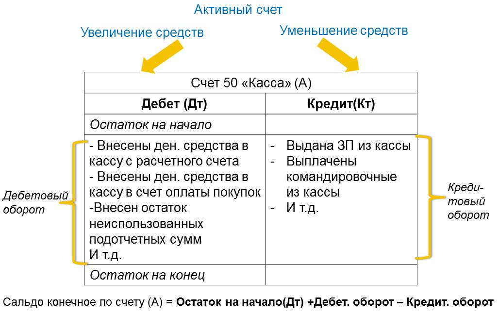 Рисунок 6 – Схема активного