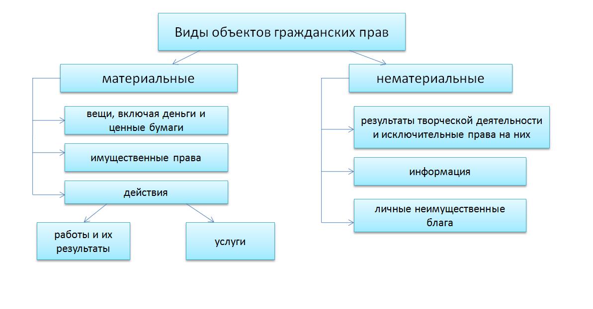 классификация вещей как объектов гражданских правоотношений