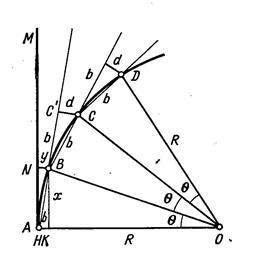 Таблицы митина для разбивки кривых