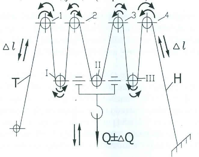 Схема вибрации талевой системы