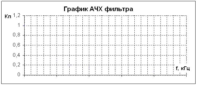 как построить график ачх в маткаде