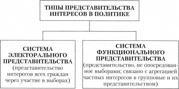 тайнах, системы представительства групповых интересов слегка поклонился