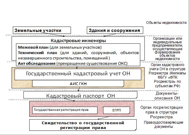 порядок проведения государственной регистрации прав на земельный участок машины