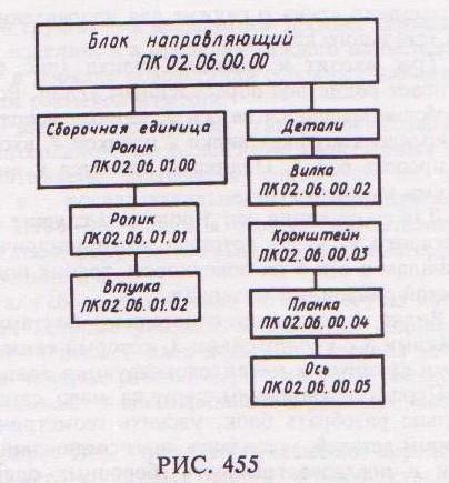 455 приведена схема составных