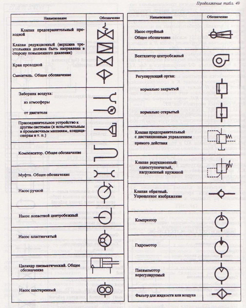 Как обозначается обратный клапан на гидравлической схеме