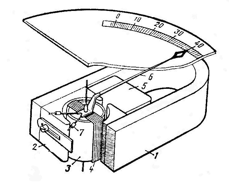 Рисунок 1.8 – Измерительный