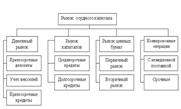 рынок ссудного капитала сущность, структура шпаргалка
