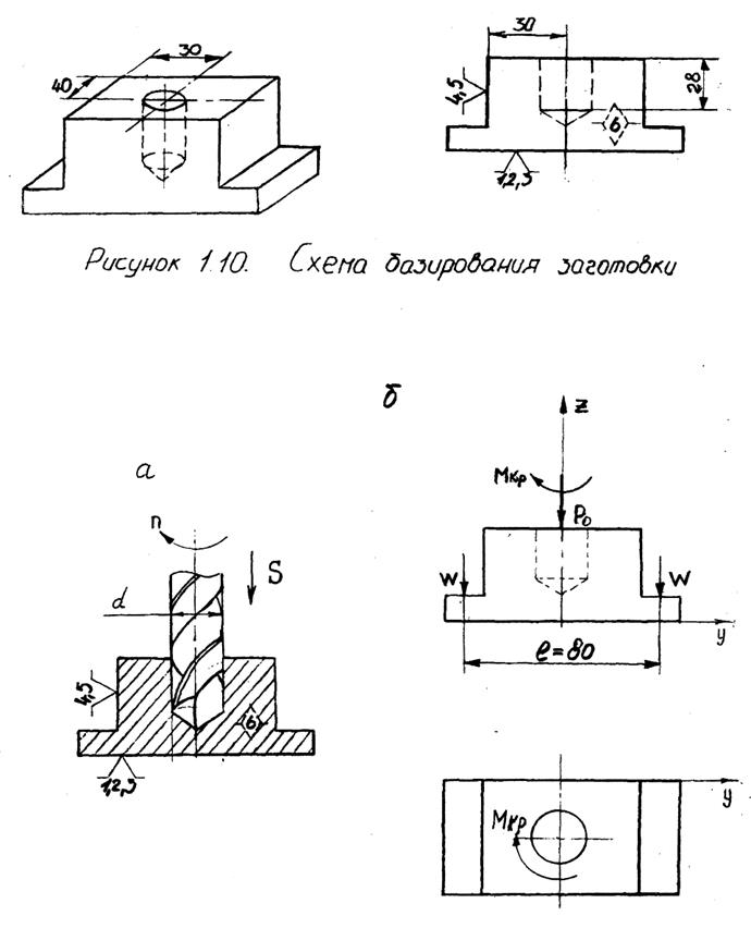Схема резания и направление