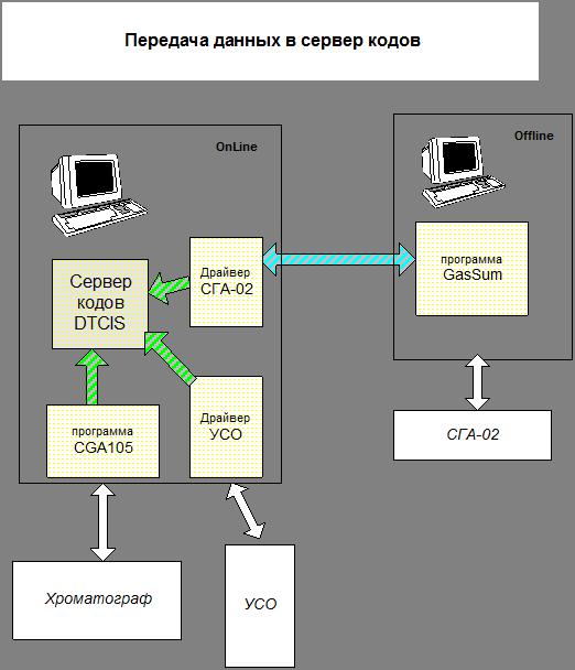 Программы для сдачи тестов СГА