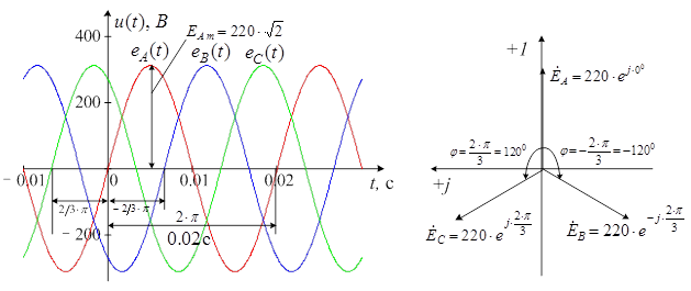 Рисунок 4.1 – Графики
