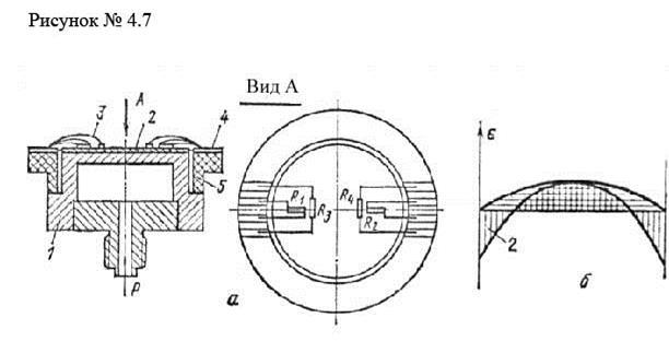 Тензорезисторы с помощью